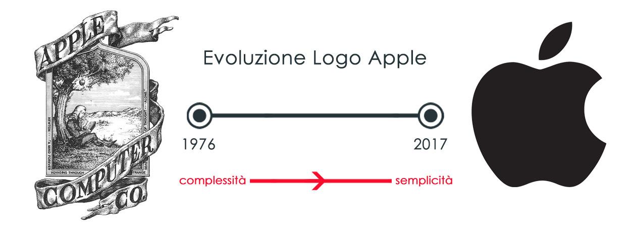 regole creazione logo